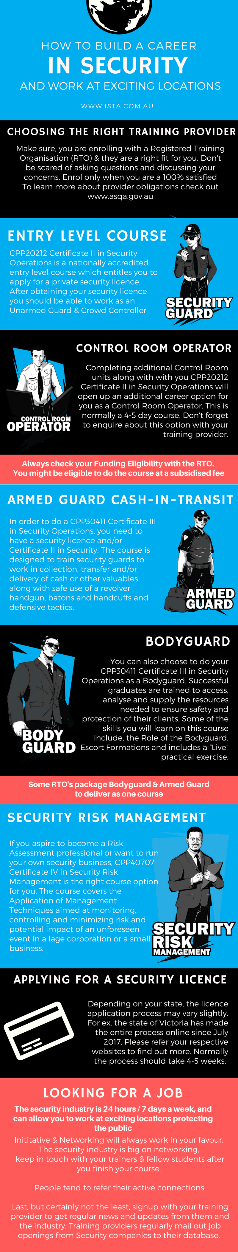 How To Become A Security Guard A Definitive Step By Step Guide